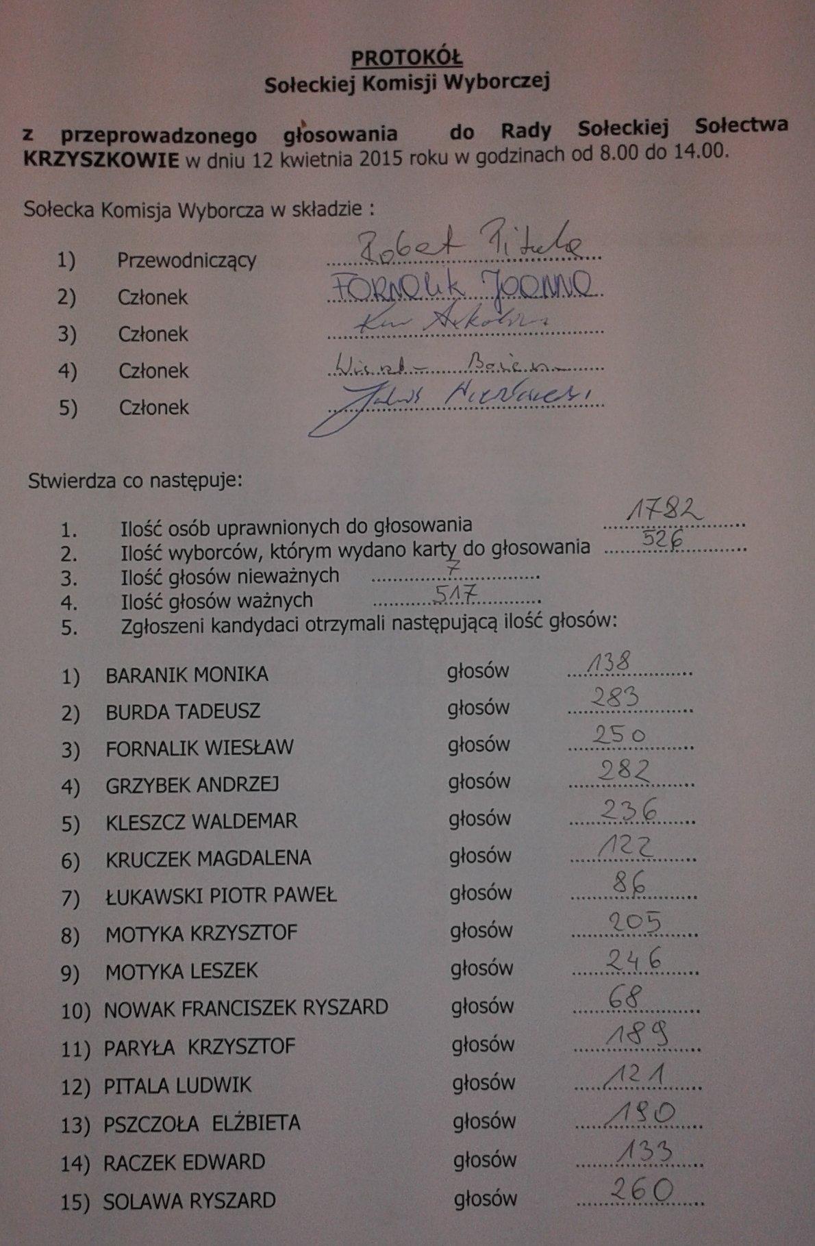 Oglądasz obraz z artykułu: Wyniki wyborów sołeckich